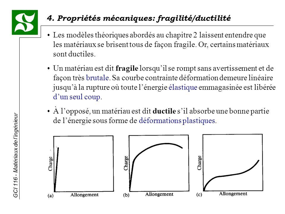 Les modèles théoriques abordés au chapitre 2 laissent entendre que les matériaux se brisent tous de façon fragile. Or, certains matériaux sont ductiles.