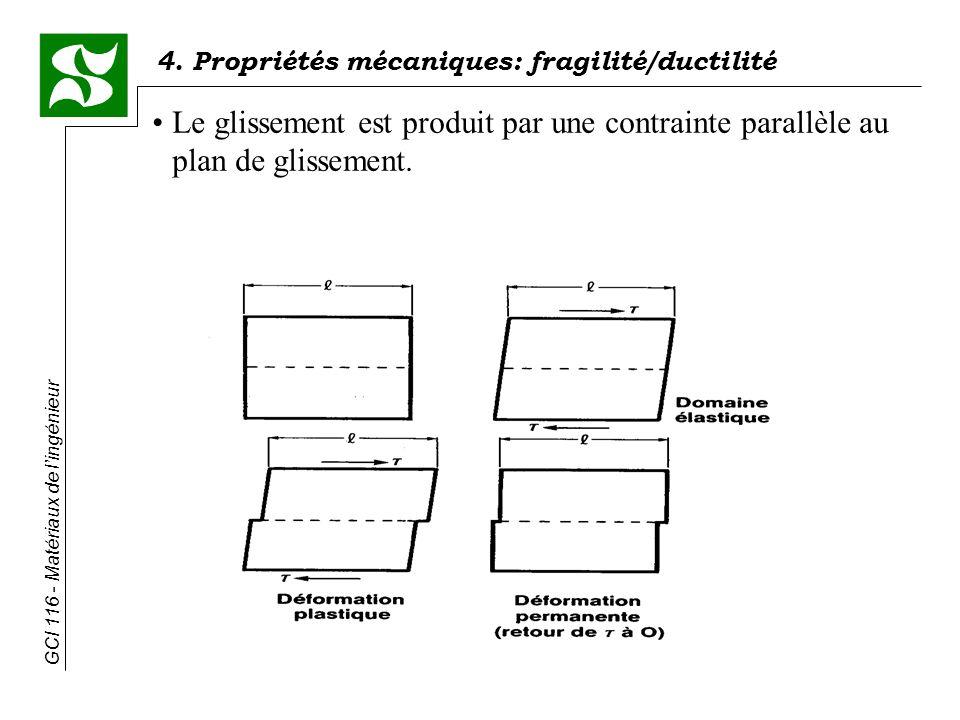 Le glissement est produit par une contrainte parallèle au plan de glissement.