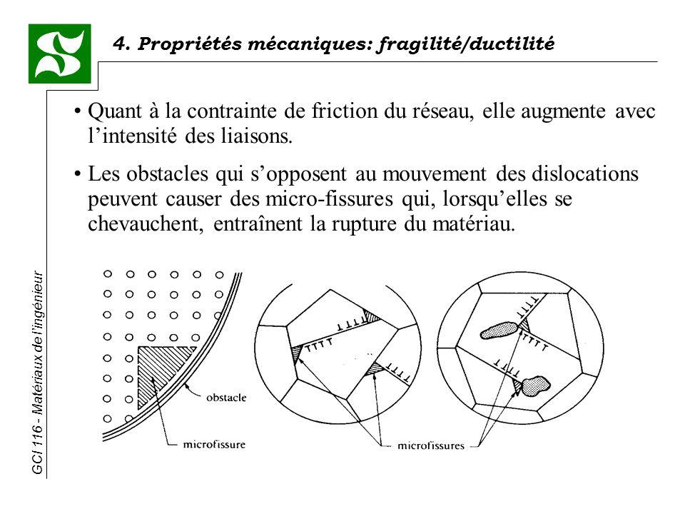 Quant à la contrainte de friction du réseau, elle augmente avec l'intensité des liaisons.