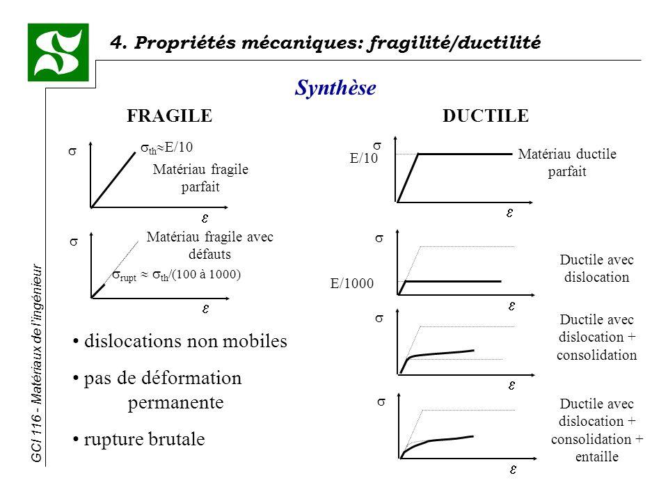 Synthèse dislocations non mobiles pas de déformation permanente