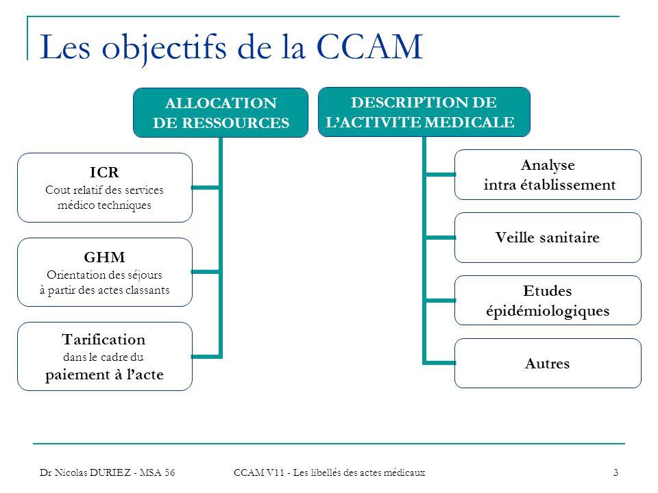 Les objectifs de la CCAM