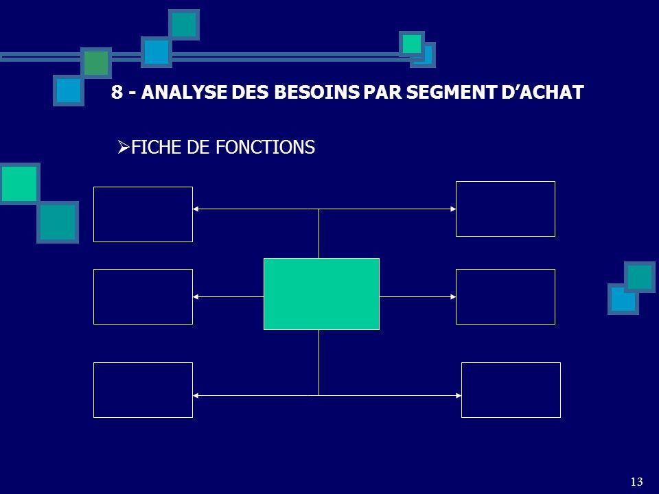 8 - ANALYSE DES BESOINS PAR SEGMENT D'ACHAT