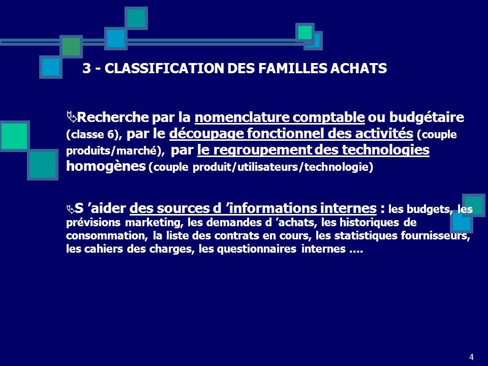3 - CLASSIFICATION DES FAMILLES ACHATS