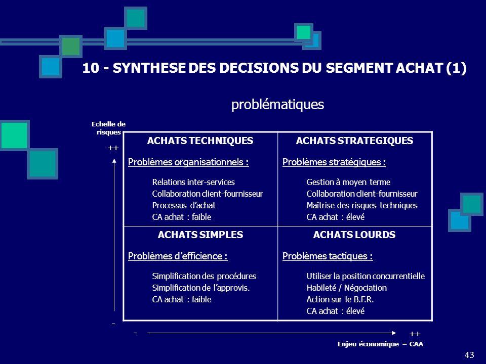 10 - SYNTHESE DES DECISIONS DU SEGMENT ACHAT (1)