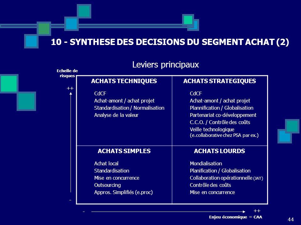 10 - SYNTHESE DES DECISIONS DU SEGMENT ACHAT (2)