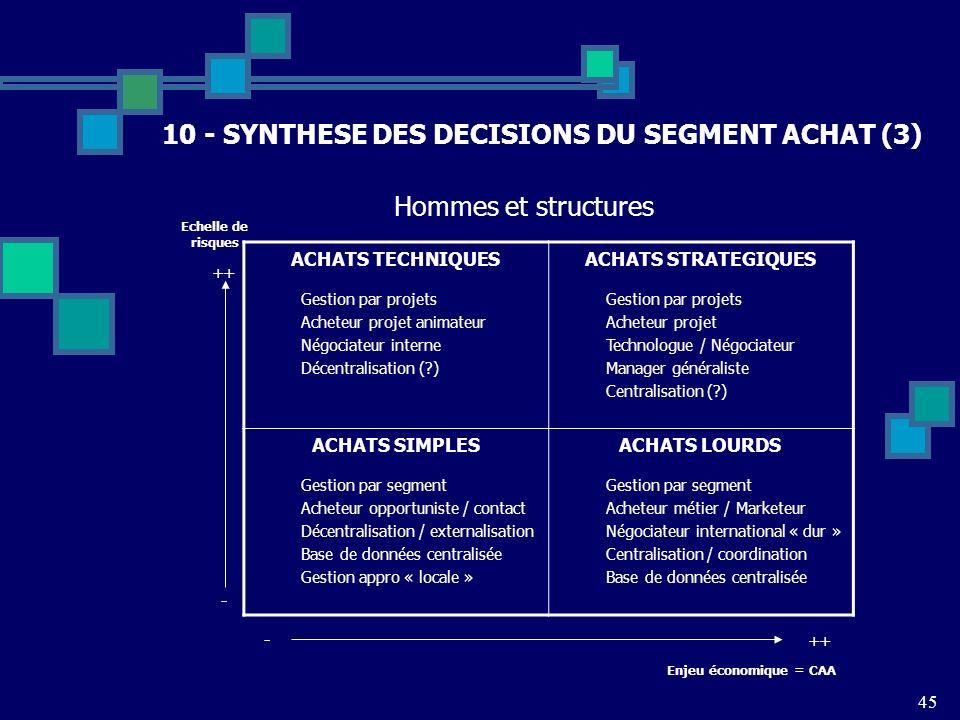 10 - SYNTHESE DES DECISIONS DU SEGMENT ACHAT (3)