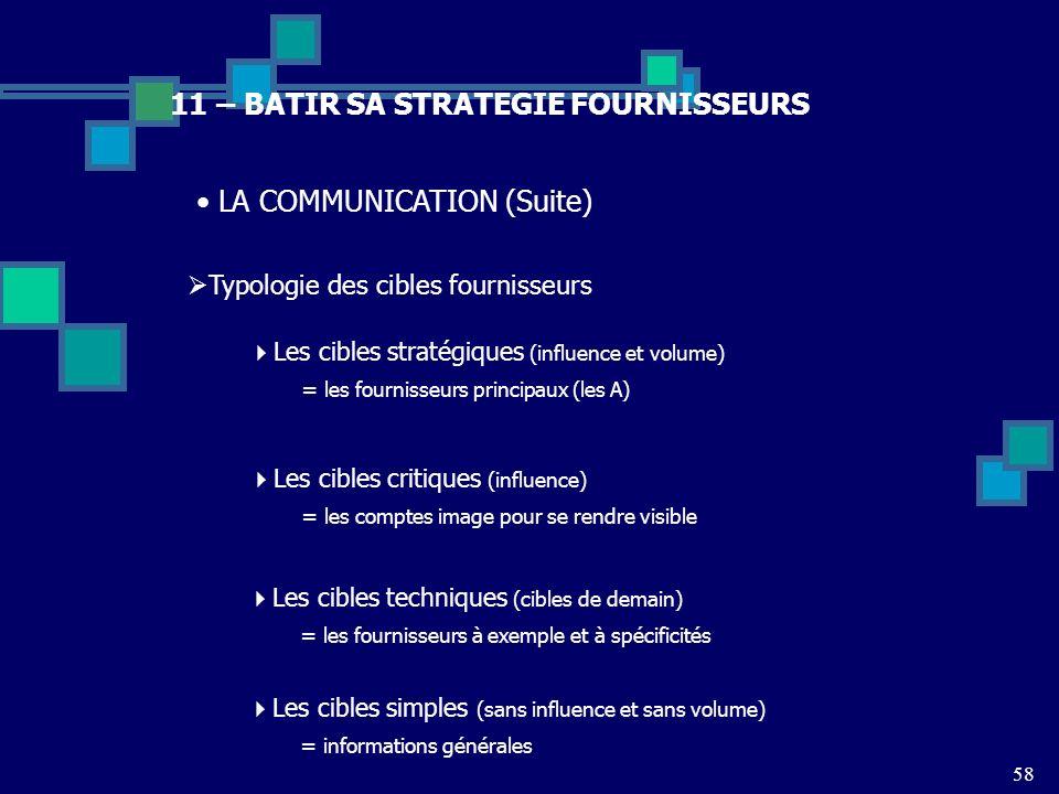 11 – BATIR SA STRATEGIE FOURNISSEURS