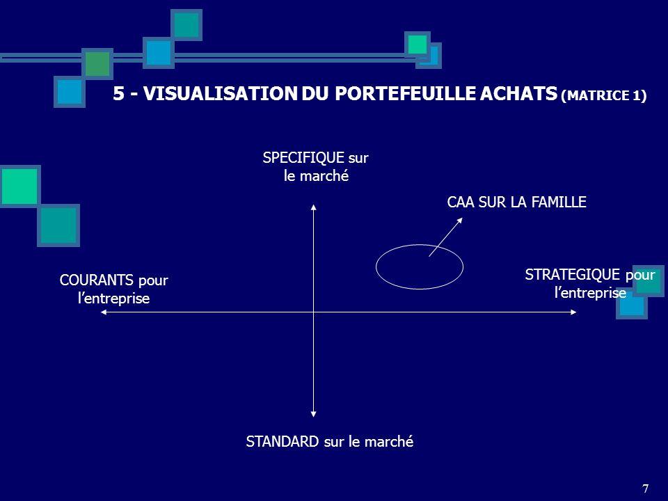 5 - VISUALISATION DU PORTEFEUILLE ACHATS (MATRICE 1)