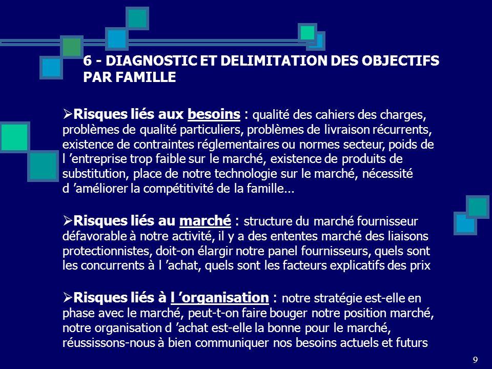 6 - DIAGNOSTIC ET DELIMITATION DES OBJECTIFS PAR FAMILLE