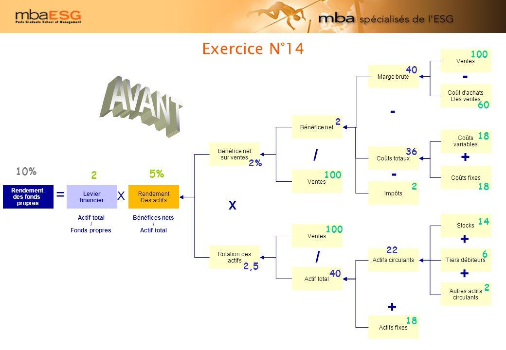 AVANT Exercice N°14 - - / + - = + / + + X X 10% 2 5% 100 40 60 2 18 36