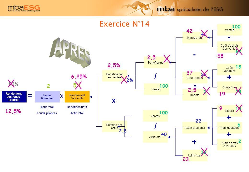 APRES Exercice N°14 - - / + - = + / + + X X 42 58 2,5 2,5% 37 12,5%