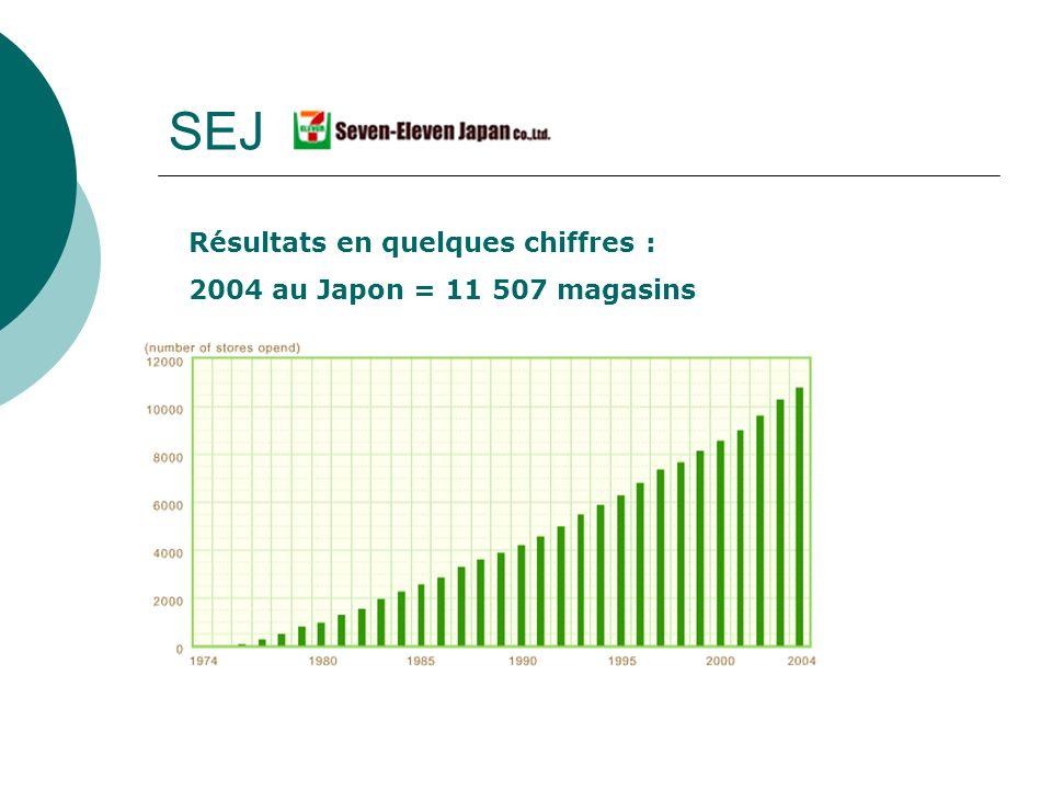 SEJ Résultats en quelques chiffres : 2004 au Japon = 11 507 magasins