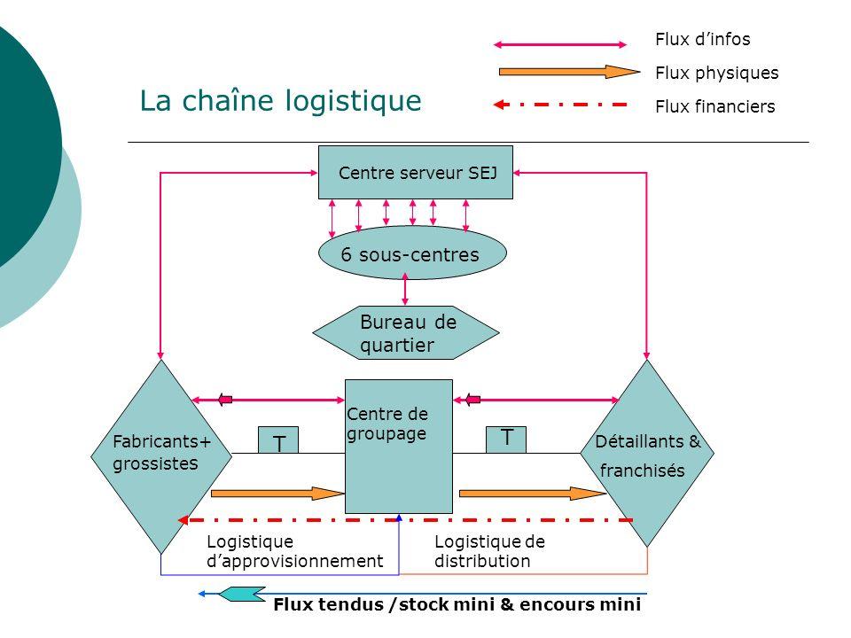 La chaîne logistique T T 6 sous-centres Bureau de quartier