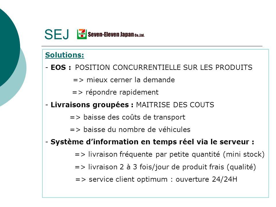 SEJ Solutions: EOS : POSITION CONCURRENTIELLE SUR LES PRODUITS