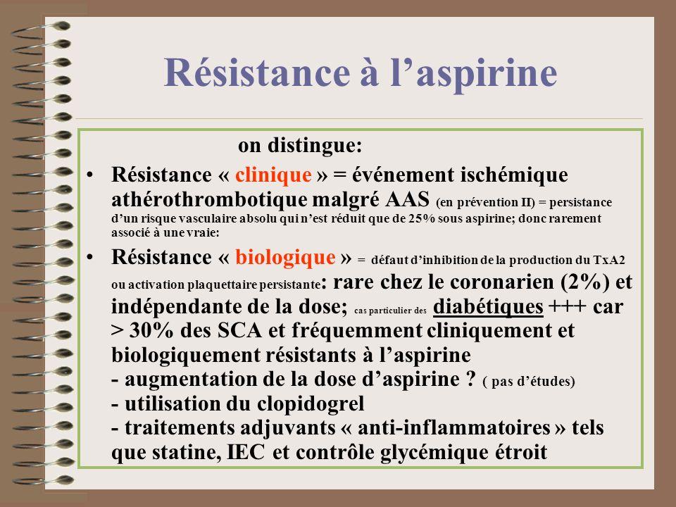 Résistance à l'aspirine