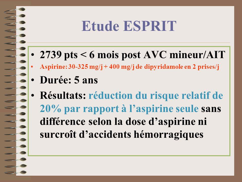 Etude ESPRIT 2739 pts < 6 mois post AVC mineur/AIT Durée: 5 ans