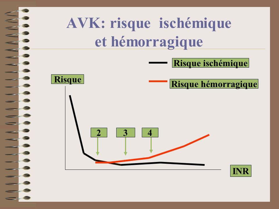 AVK: risque ischémique et hémorragique