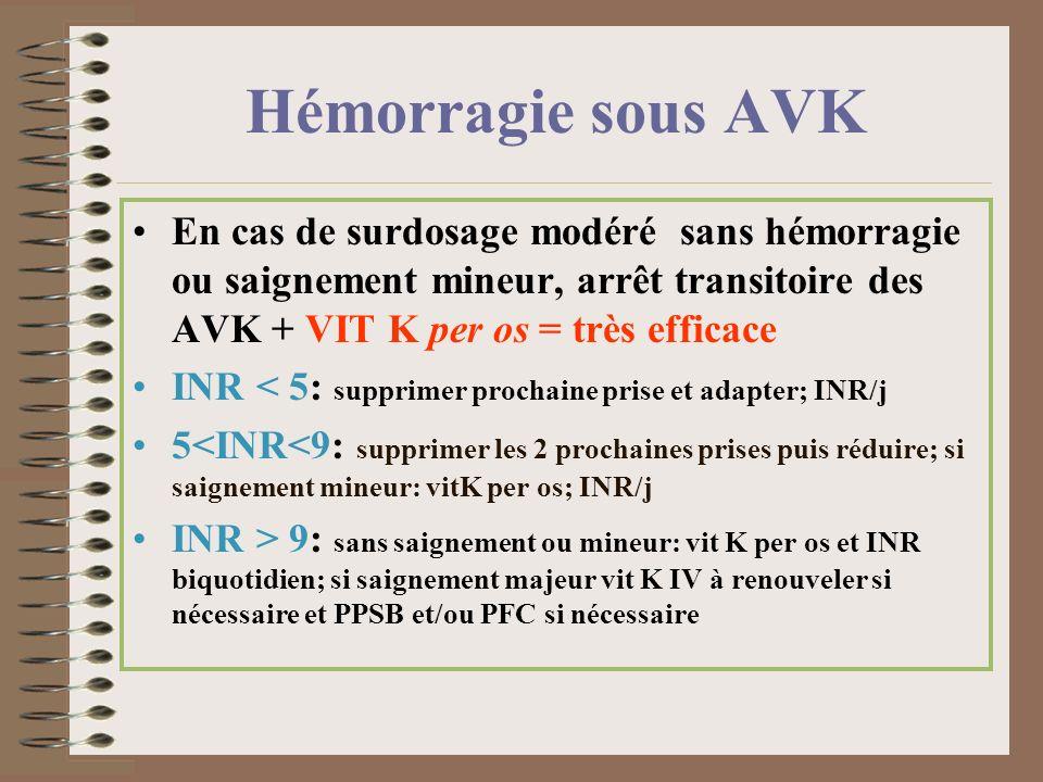 Hémorragie sous AVK En cas de surdosage modéré sans hémorragie ou saignement mineur, arrêt transitoire des AVK + VIT K per os = très efficace.