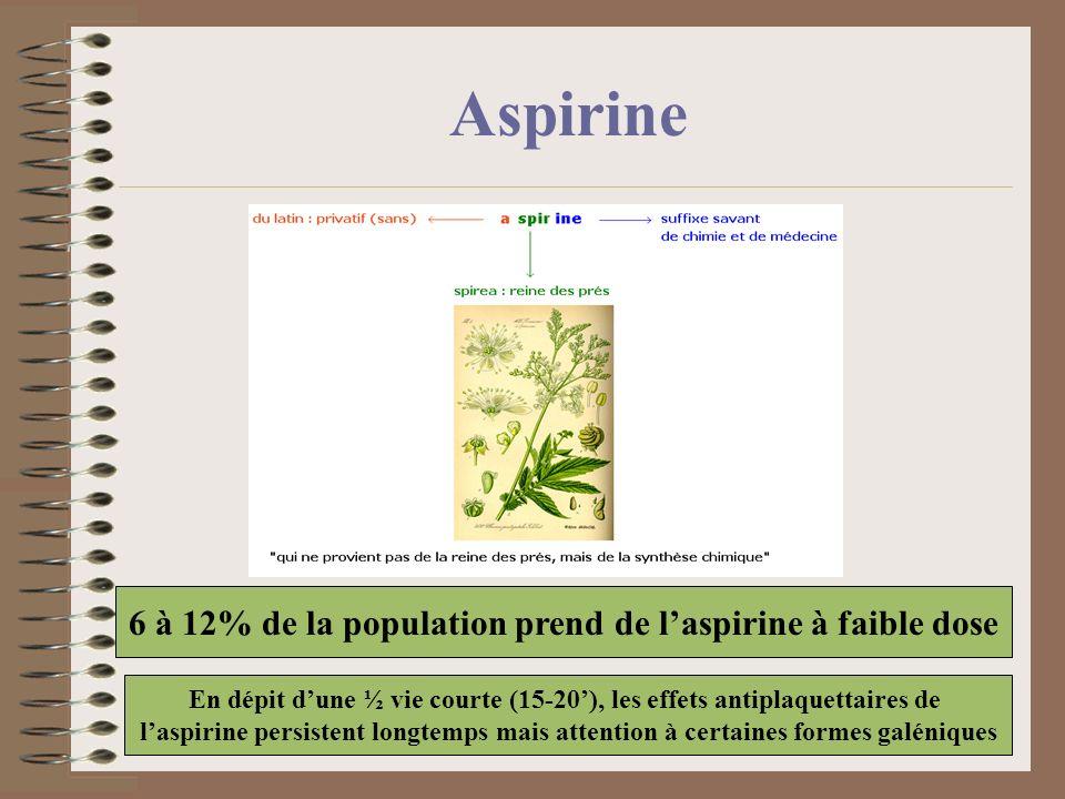 Aspirine 6 à 12% de la population prend de l'aspirine à faible dose