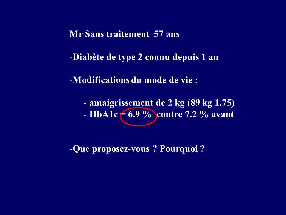 Mr Sans traitement 57 ansDiabète de type 2 connu depuis 1 an. Modifications du mode de vie : amaigrissement de 2 kg (89 kg 1.75)