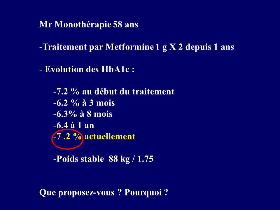 Mr Monothérapie 58 ans Traitement par Metformine 1 g X 2 depuis 1 ans. Evolution des HbA1c : 7.2 % au début du traitement.