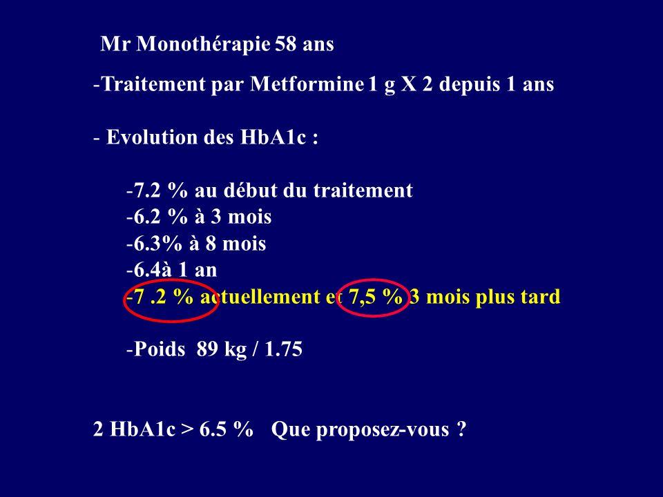 Mr Monothérapie 58 ansTraitement par Metformine 1 g X 2 depuis 1 ans. Evolution des HbA1c : 7.2 % au début du traitement.