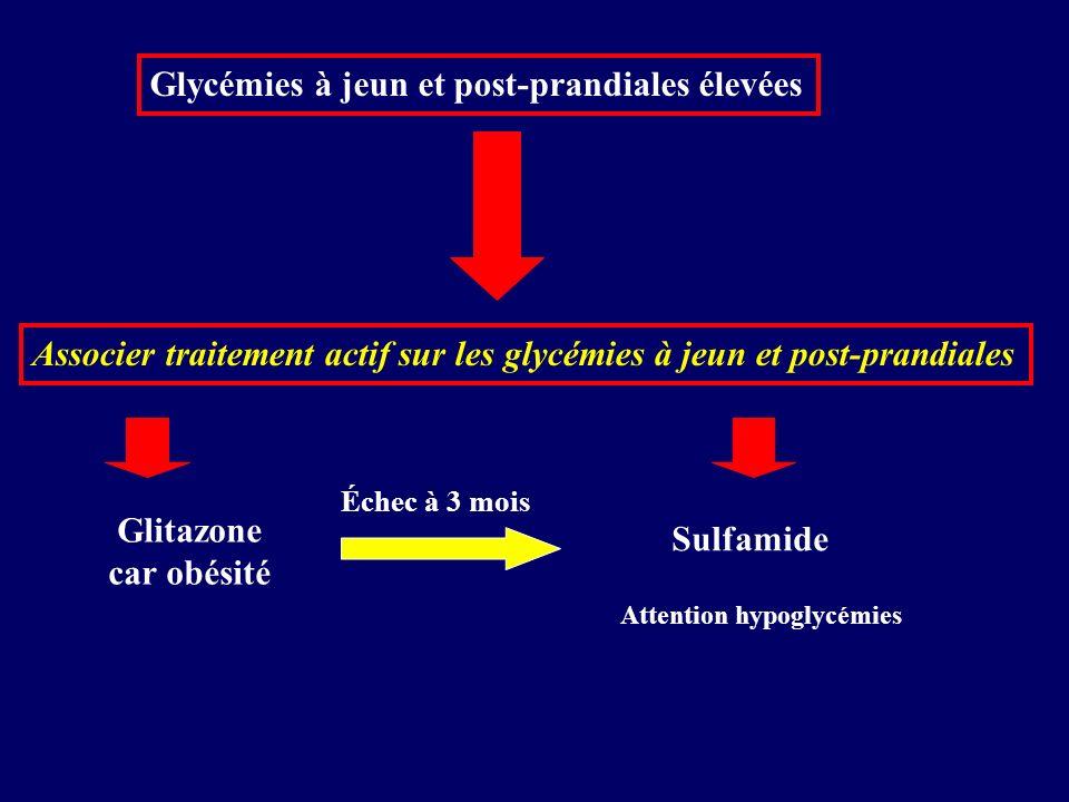 Glycémies à jeun et post-prandiales élevées