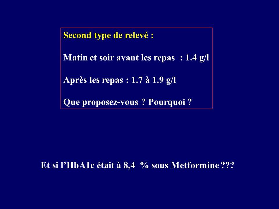 Second type de relevé : Matin et soir avant les repas : 1.4 g/l. Après les repas : 1.7 à 1.9 g/l.