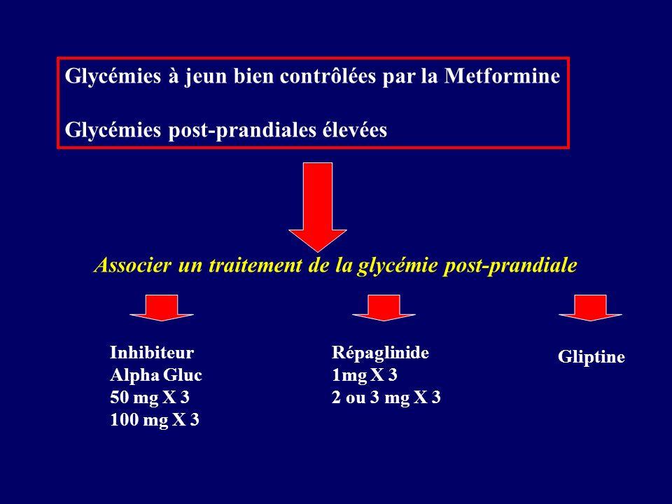 Glycémies à jeun bien contrôlées par la Metformine