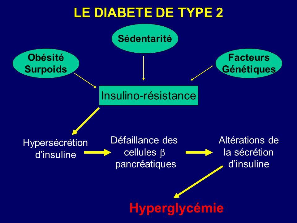 LE DIABETE DE TYPE 2 Hyperglycémie Insulino-résistance Obésité