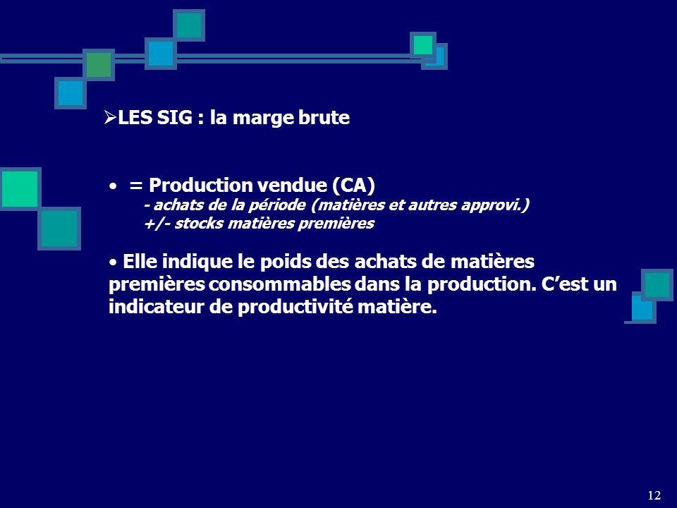 = Production vendue (CA)