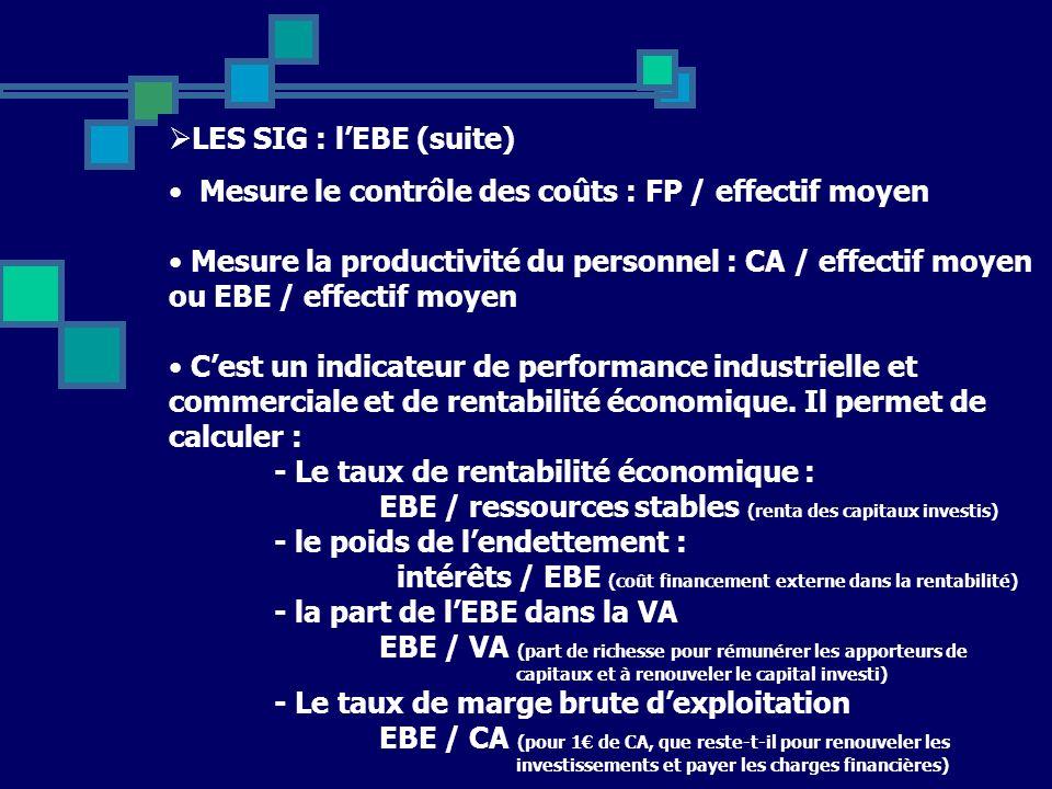 Mesure le contrôle des coûts : FP / effectif moyen