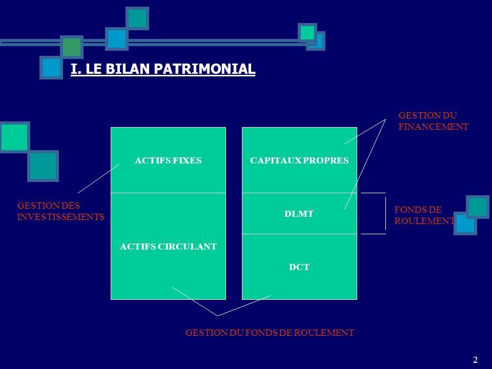 I. LE BILAN PATRIMONIAL GESTION DU FINANCEMENT ACTIFS FIXES
