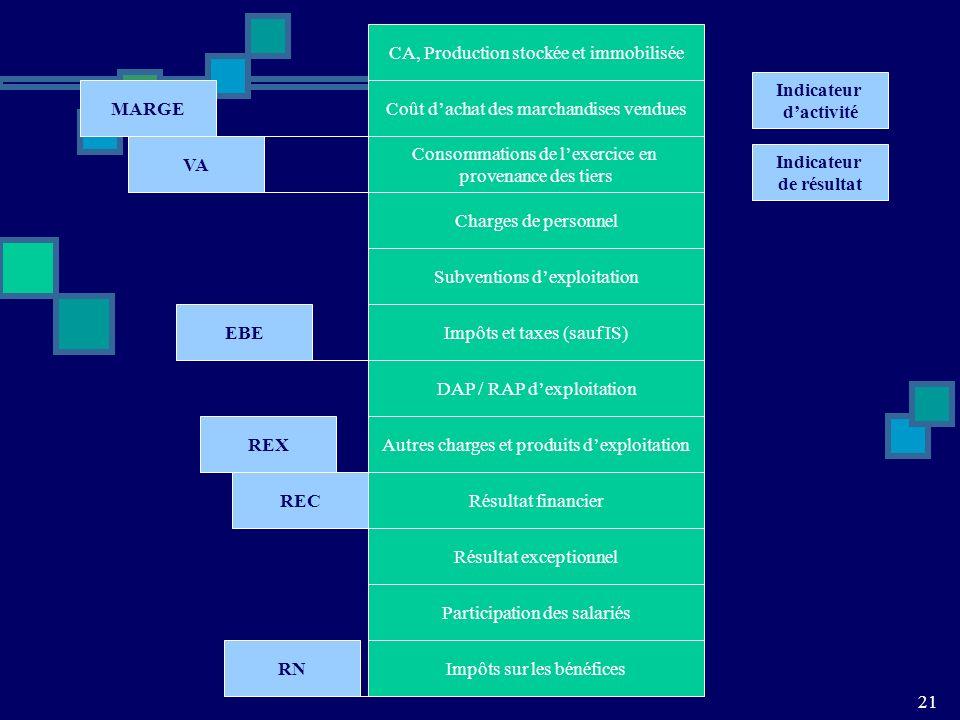 Indicateur d'activité MARGE VA Indicateur de résultat EBE REX REC RN