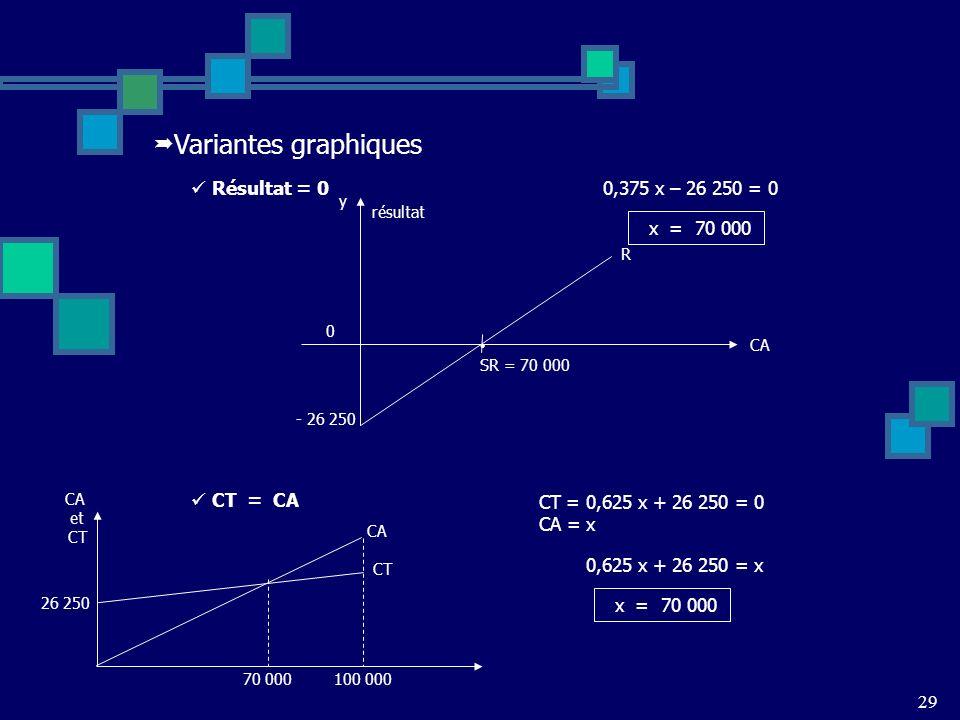 Variantes graphiques Résultat = 0 0,375 x – 26 250 = 0 x = 70 000