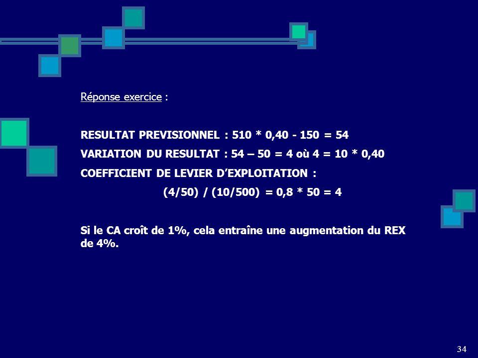 RESULTAT PREVISIONNEL : 510 * 0,40 - 150 = 54