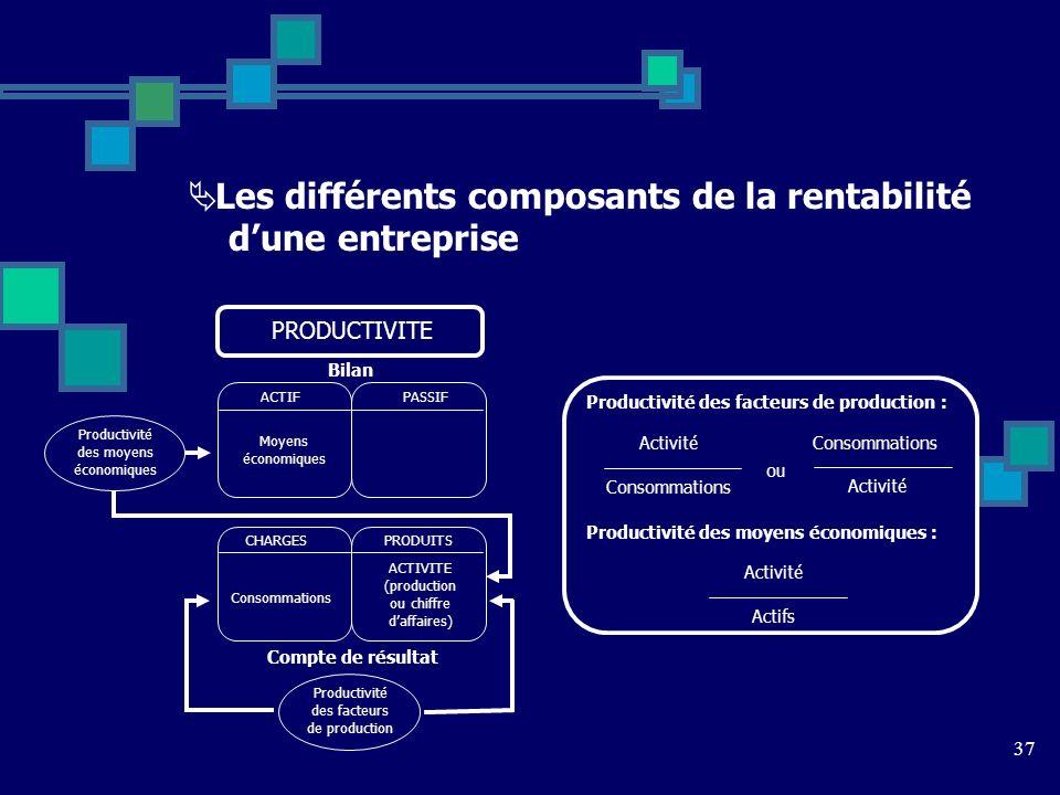 Les différents composants de la rentabilité d'une entreprise
