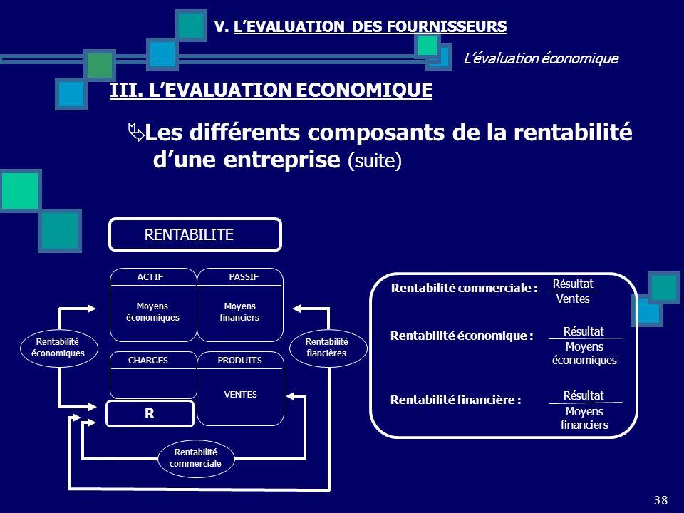 Les différents composants de la rentabilité d'une entreprise (suite)