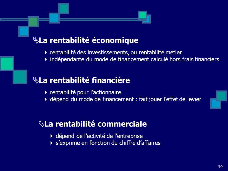 La rentabilité économique