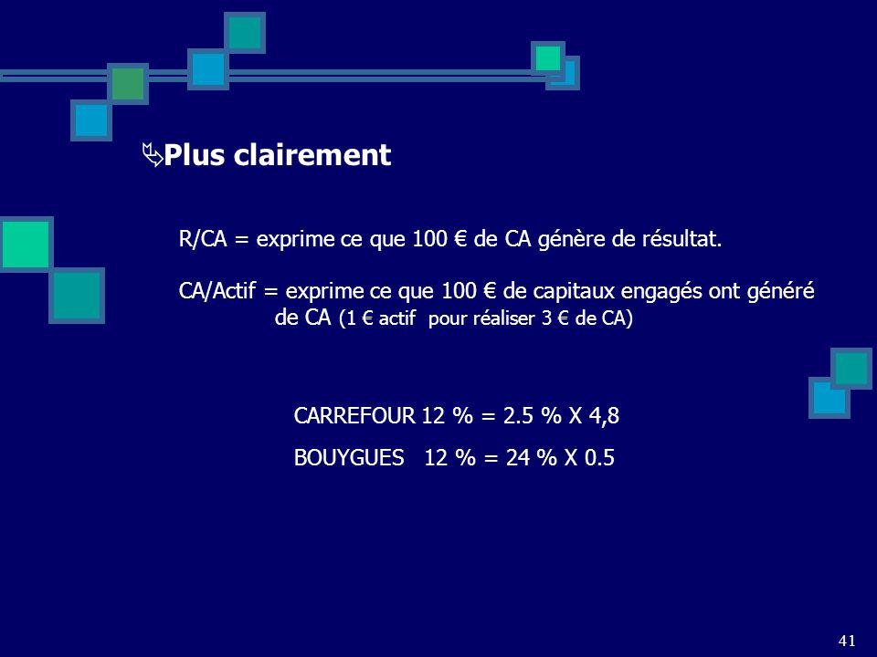 Plus clairement R/CA = exprime ce que 100 € de CA génère de résultat.