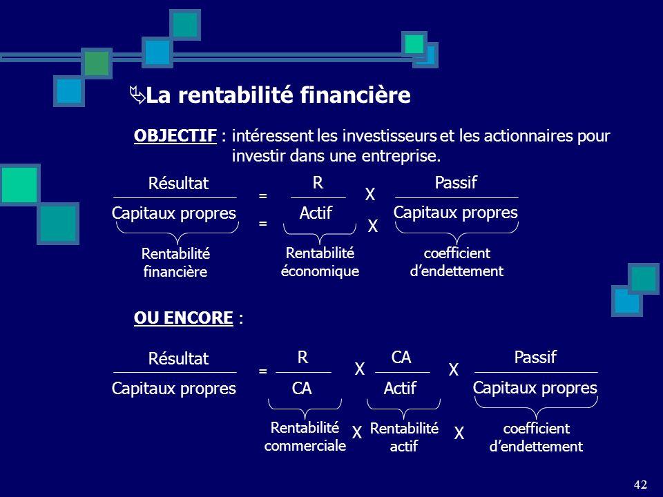 La rentabilité financière