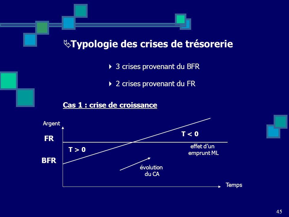 Typologie des crises de trésorerie