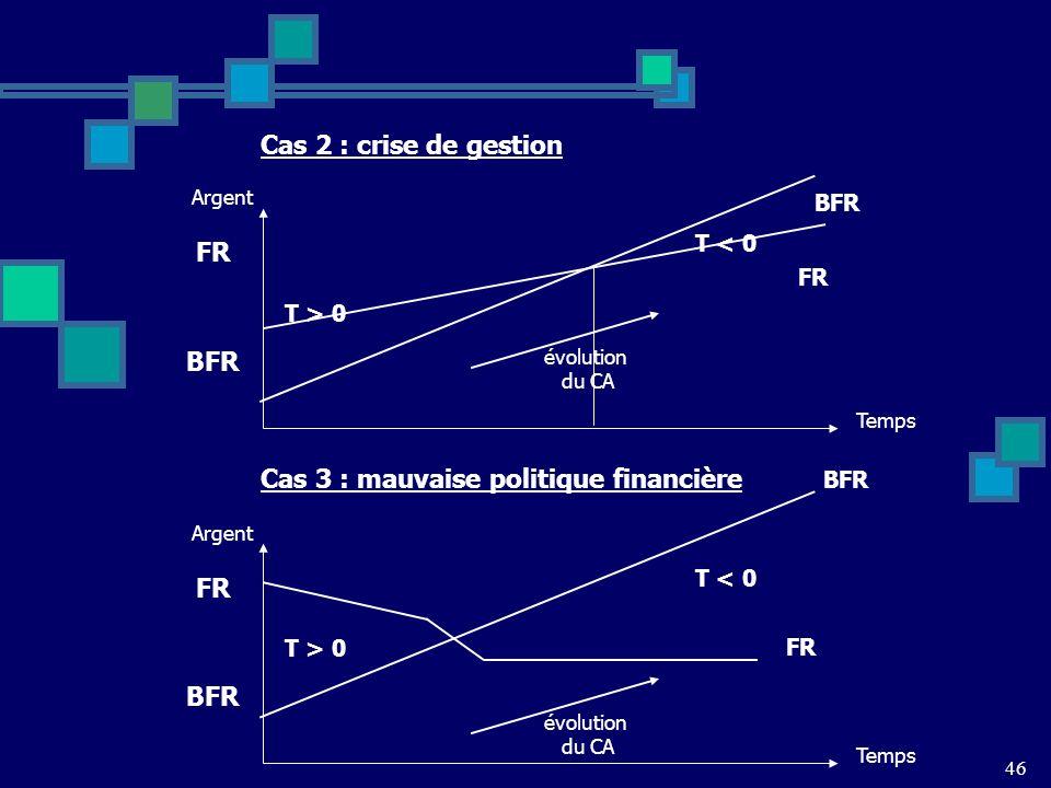 Cas 3 : mauvaise politique financière