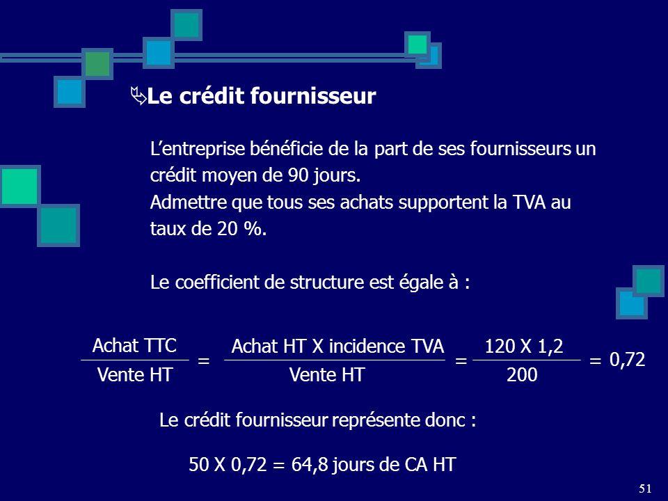 Le crédit fournisseur L'entreprise bénéficie de la part de ses fournisseurs un. crédit moyen de 90 jours.