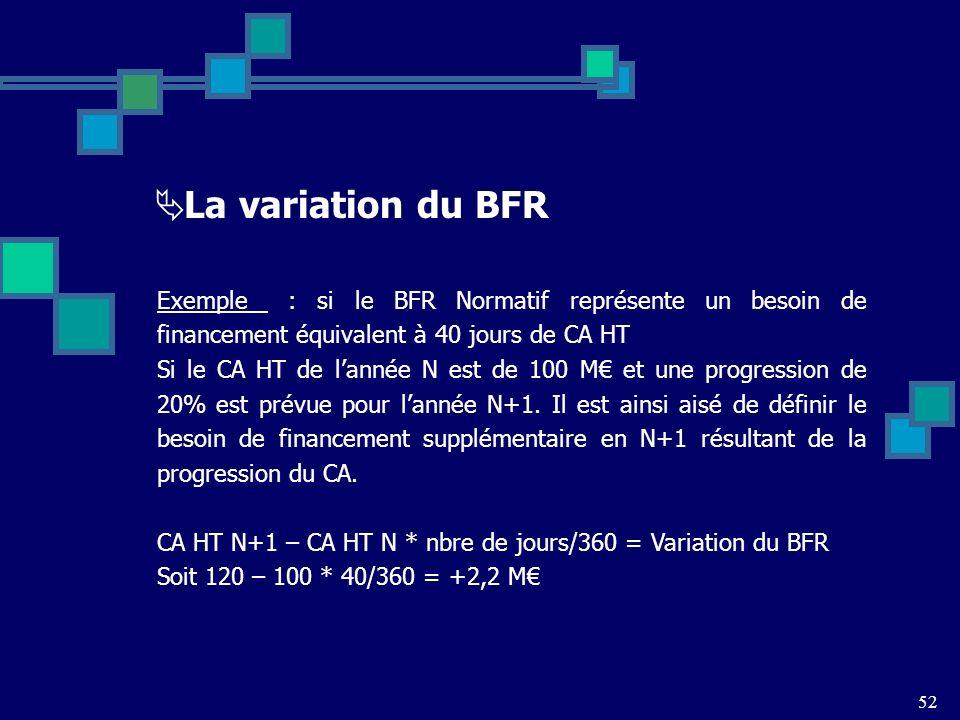 La variation du BFR Exemple : si le BFR Normatif représente un besoin de financement équivalent à 40 jours de CA HT.