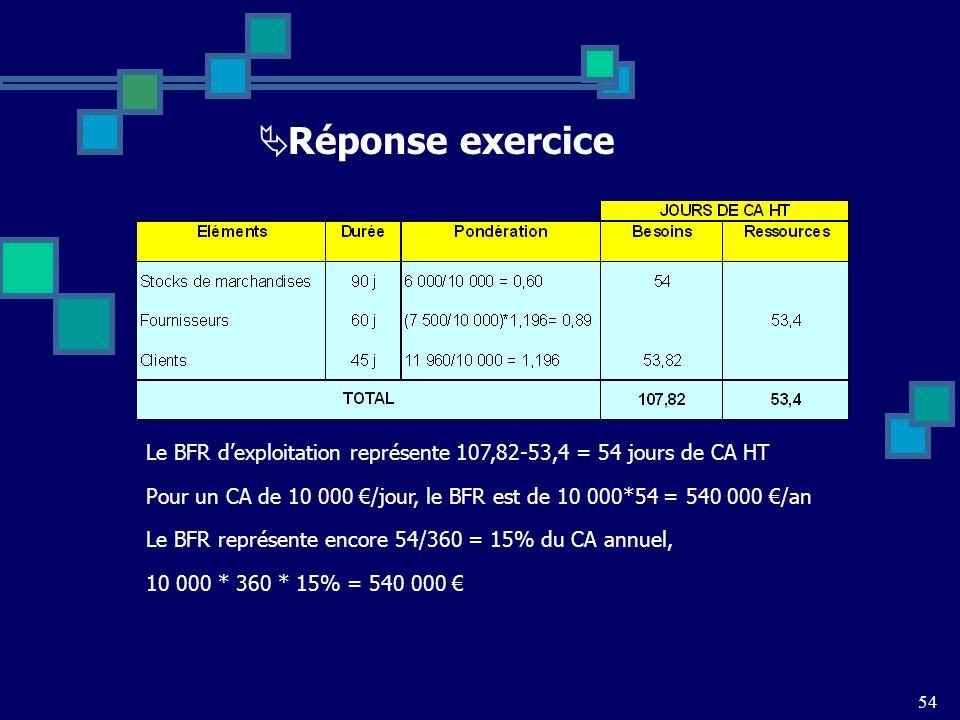 Réponse exercice Le BFR d'exploitation représente 107,82-53,4 = 54 jours de CA HT.