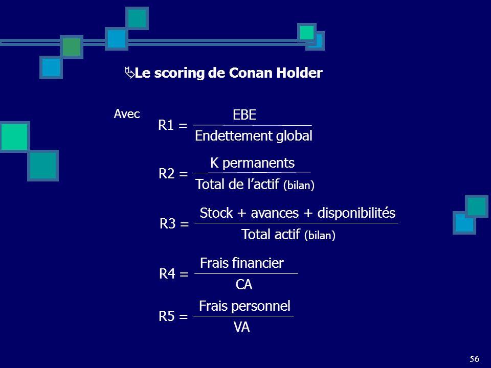 Le scoring de Conan Holder