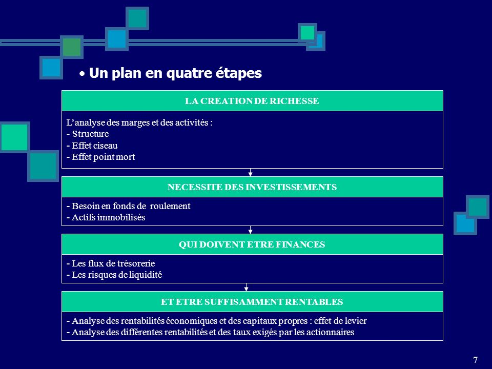 Un plan en quatre étapes