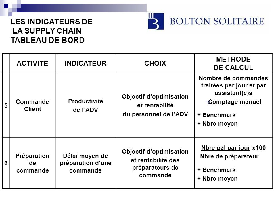 LES INDICATEURS DE LA SUPPLY CHAIN TABLEAU DE BORD