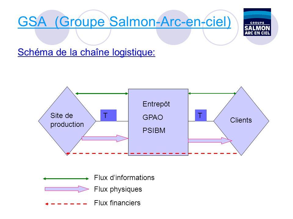 GSA (Groupe Salmon-Arc-en-ciel) Schéma de la chaîne logistique:
